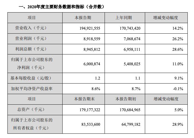 金龙鱼业绩快报不及预期 早盘低开13%每股百元波动