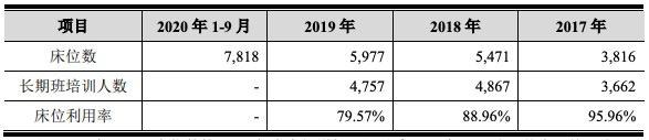老鹰教育创业板IPO上会:去年营收净利双降 存在违规收费情形