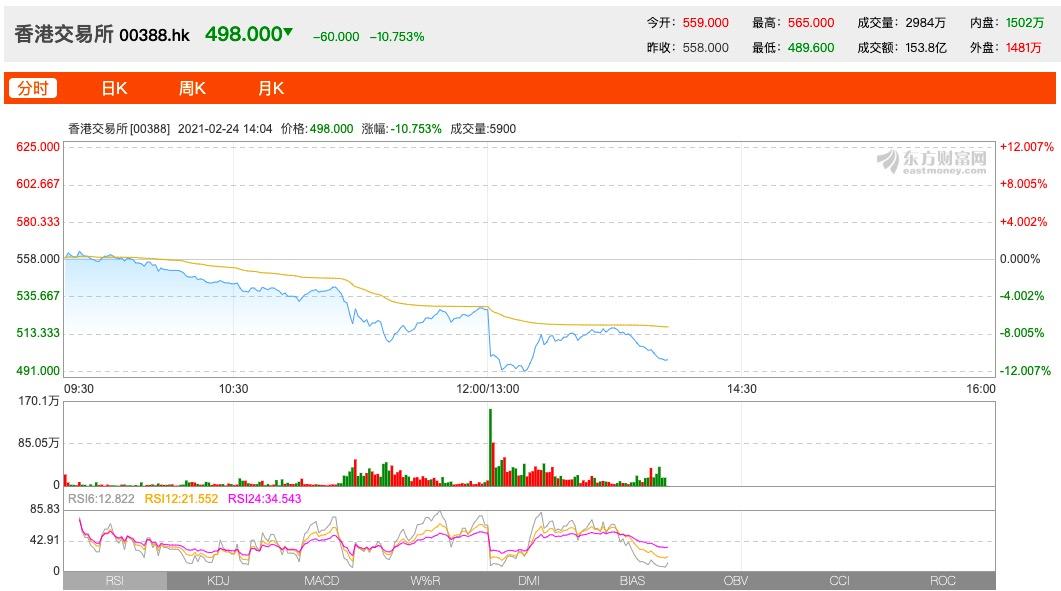 港交所:对政府提高股票印花税的决定表示失望