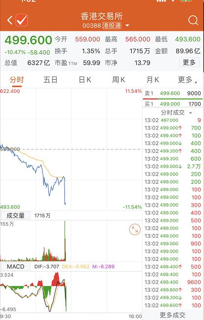 """""""黑天鹅""""突见!股票印花税提高30%,港股遇惊魂一日"""