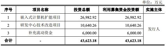 智明达科创板IPO获批文:客户集中度较高 过半募资用于购置房产引关注