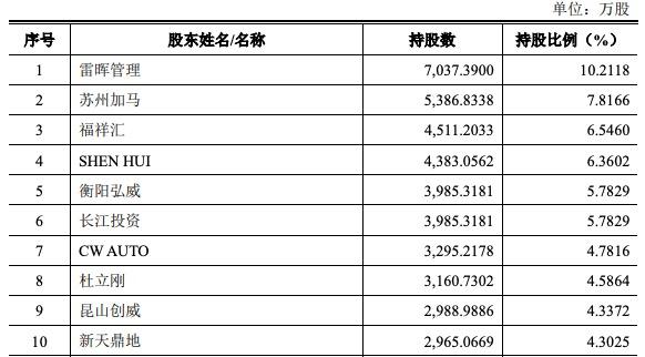 威马汽车抢滩科创板IPO:累计亏损超100亿 安全问题频发屡遭投诉