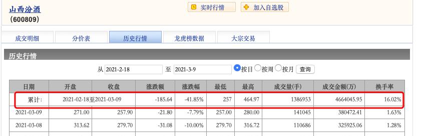 山西汾酒业绩快报:2020年营收139.96亿 净利增长57.75%