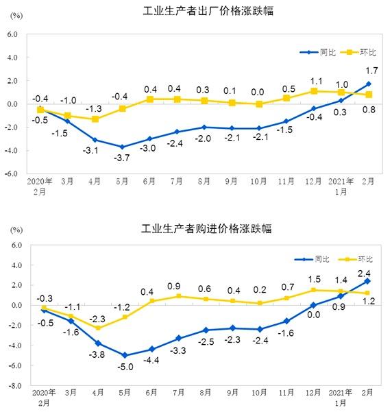 统计局 2月份工业生产者出厂价同比上涨1.7%