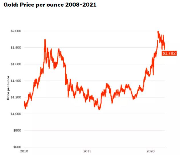 """黄金成""""鸡肋""""?贝莱德:对冲不了股市和通胀"""
