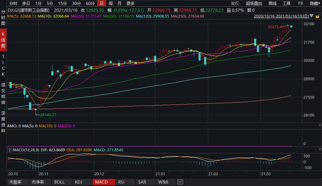 美股收盘:周期股普遍下挫 超跌科技股发力护盘