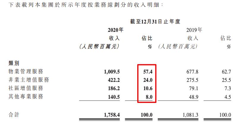 时代邻里商誉按年增长312.5% 大并购促增长背后难掩收入失衡的焦虑