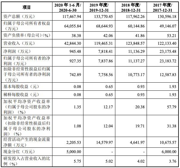 上声电子科创板IPO获批注册:净利润连降四年 外销占比高存汇率风险