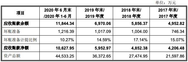 正弦电气科创板IPO获批注册:产品售价呈下降趋势 对补助依赖较大
