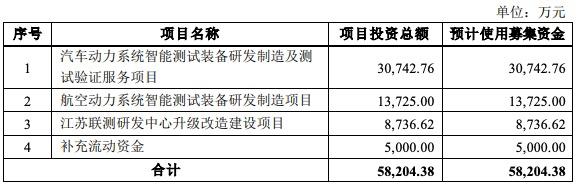 联测科技IPO获批注册:应收账款逾期比例较高 实控人配偶涉1.88亿仲裁案