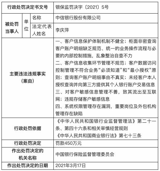 银保监会公布:中信银行因私查脱口秀演员池子流水罚款450万