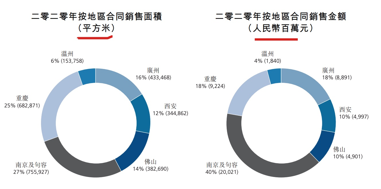 招商局置地销售额大增30%背后净利润同比减少约44%
