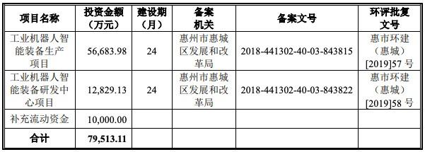 利元亨科创板IPO二次过会:净利润如坐过山车 原会计师存7宗违规