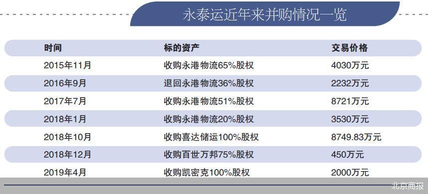 永泰运硬闯创业板 频繁并购致1.41亿商誉高悬
