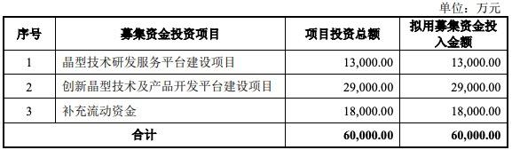 晶云药物科创板IPO暂缓审议:毛利率波动较大 创新产品遭诺华起诉