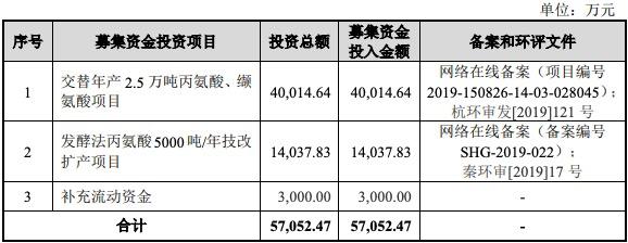 华恒生物科创板IPO获批注册:三年分红近亿元 实控人涉巾帼系非法集资案