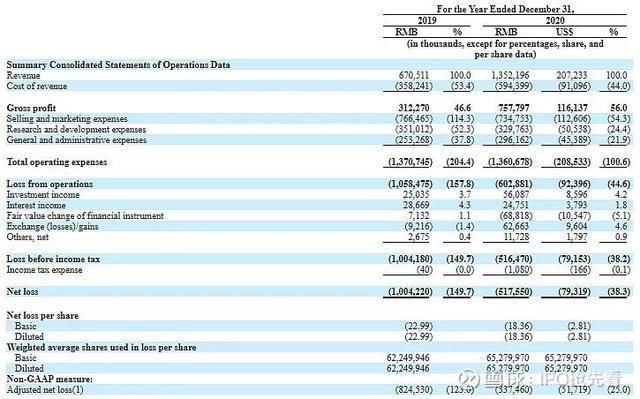 知乎赴美IPO发行价定为9.5美元,2020年净亏损超5亿元