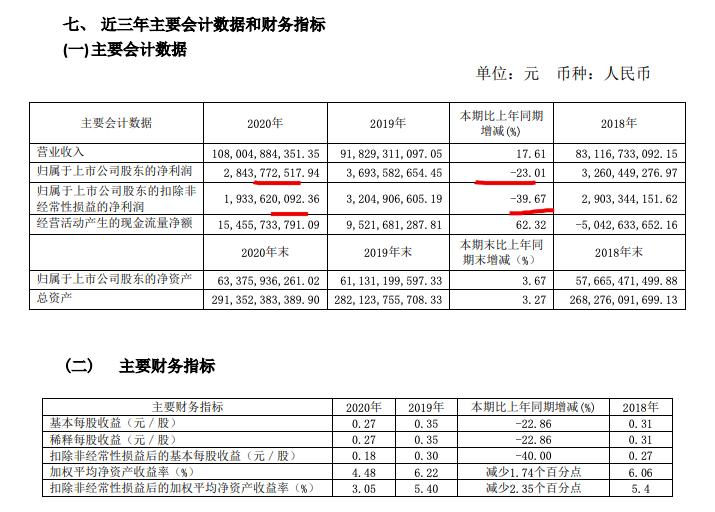 金隅集团2020年房地产毛利率同比降19.6个百分点