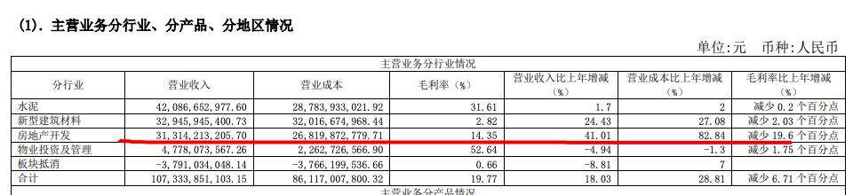 金隅集团2020年归母净利同比少23% 房地产毛利率同比降19.6个百分点