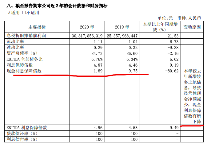 新城控股去年营收增69.5% 拿地多致现金流大降总负债涨至4556亿