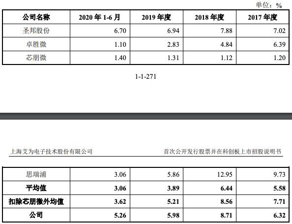 艾为电子科创板IPO过会:募资额为总资产2倍有余,毛利率低于行业均值