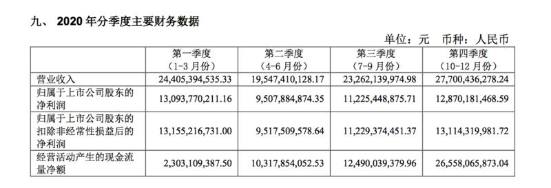 茅台年报:库存量三年递增、茅台酒毛利率94%