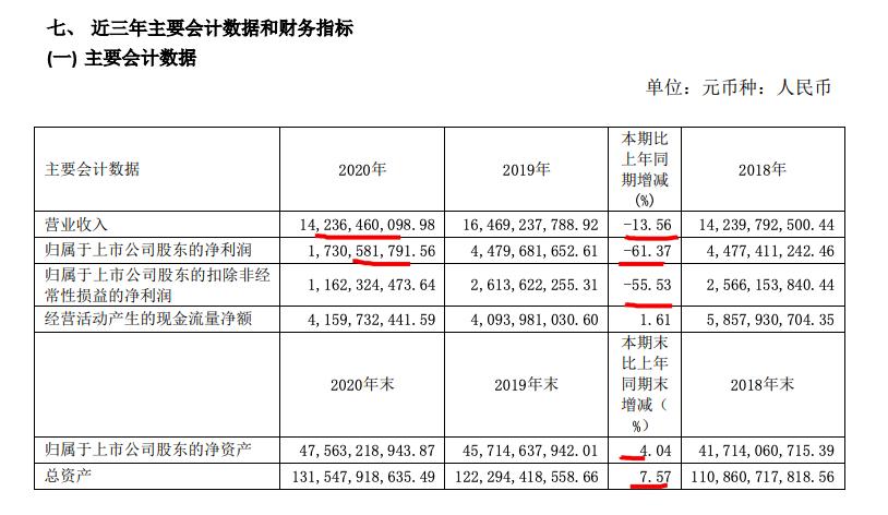 红星美凯龙2020年归母净利下降超6成 疫情免租金额达6亿