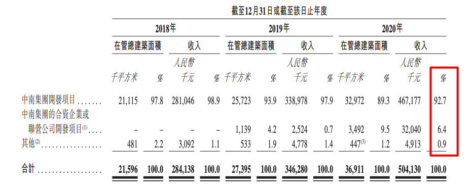中南服务赴港IPO:在管建面3690万平方 超九成收入来自母公司