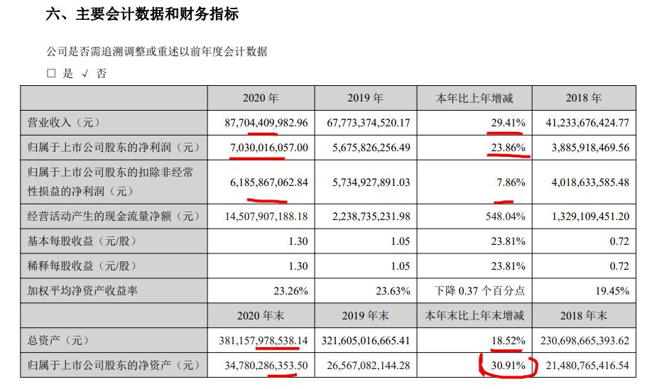 金科2020年净利润同比增长52.66% 增长部分近六成被少数股东分食