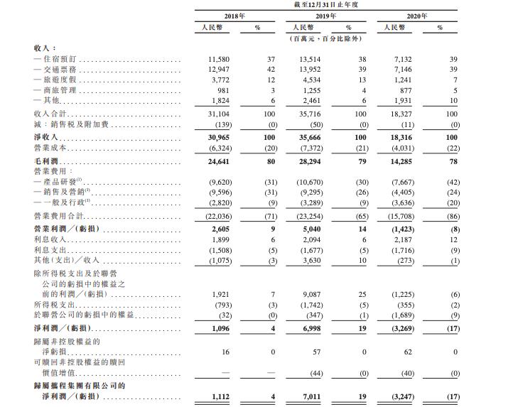 携程通过港交所上市聆讯 2020年净亏损人民币33亿元