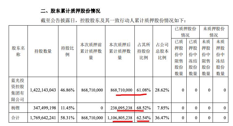 蓝光发展:控股股东杨铿再质押约2.38亿股 累计质押占其持股比例近七成