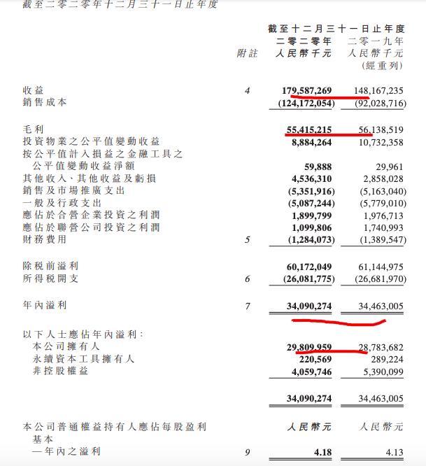 """华润置地2020年净利率见新低 3年""""保十""""战后向3000亿冲刺"""