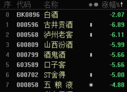 减仓近8成 张坤不爱白酒爱酱油?