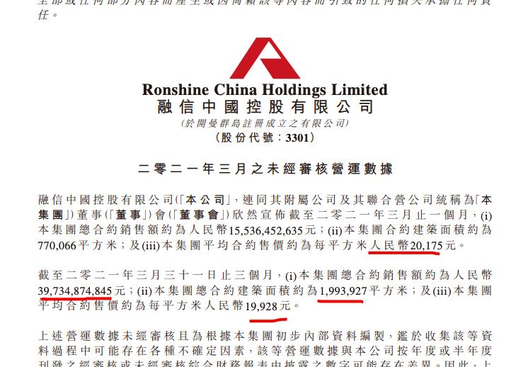 融信中国前3月销售同比增长117.9% 百强排名下降3个名次