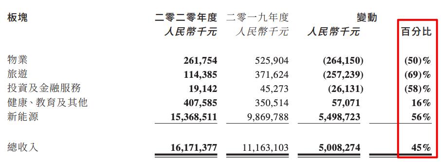 丰盛控股去年新能源增收助亏损收窄至6.98亿 员工成本上涨近四成