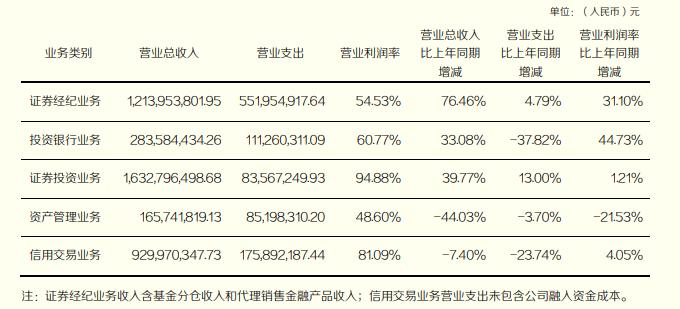 东北证券2020年营收下降17%