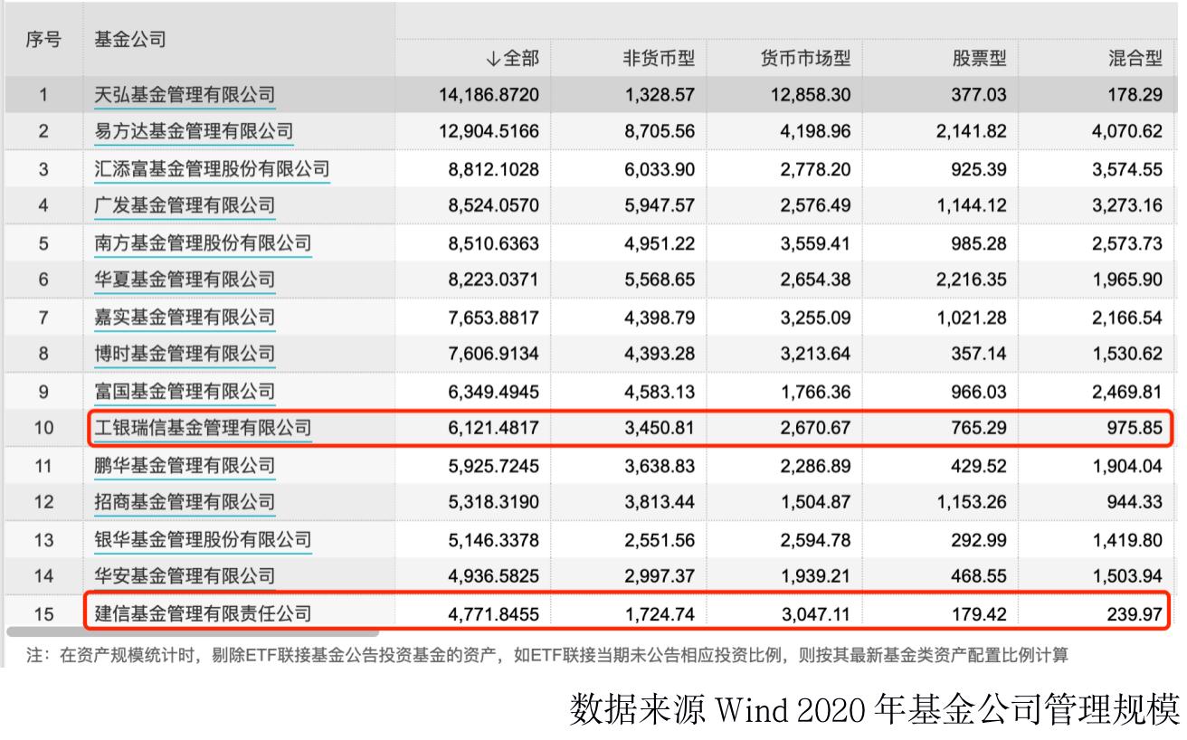 """基金谁是""""一哥""""?12家公司跻身净利润10亿""""俱乐部"""""""
