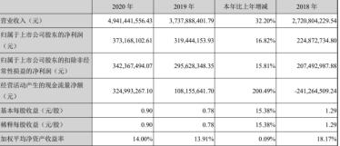 净利预计增110.68% 华致酒行一季度业绩增长远超预期