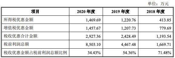 容知日新科创板IPO过会:近四成利润依赖税收优惠 主要产品售价下滑
