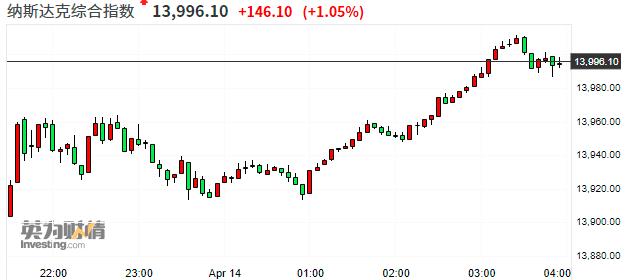 美股收盘:标普500创历史新高 特斯拉大涨逾8%