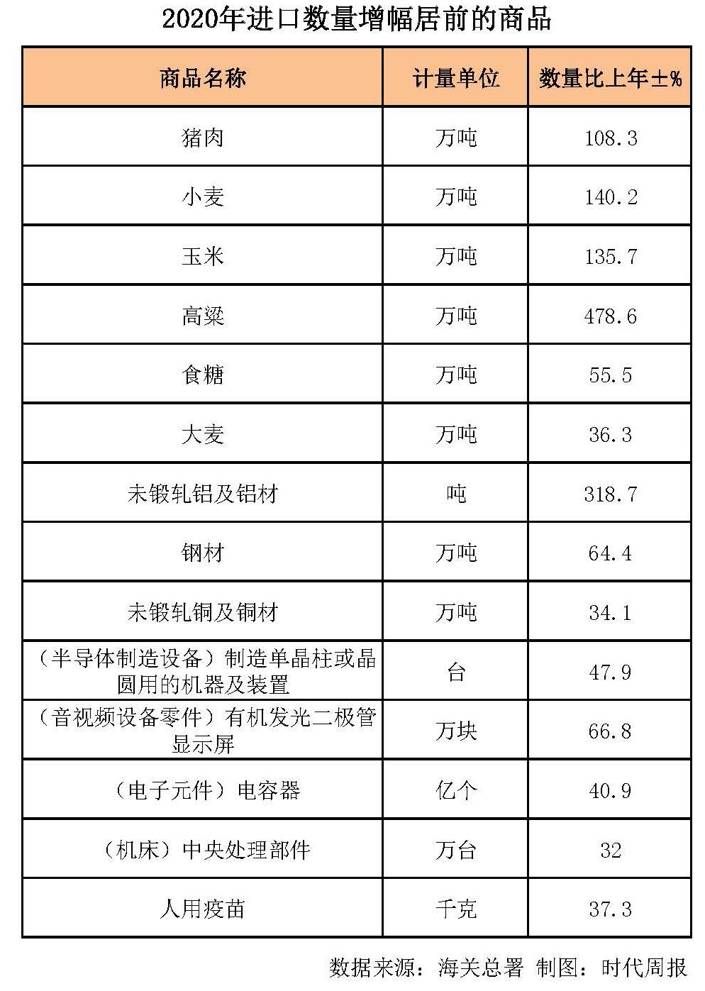 一季度外贸成绩单公布,科技产品、粮食、肉类等进口需求大增 