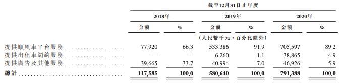 嘀嗒出行重新提交IPO资料,去年亏损扩大277%,经调整净利润增长100%