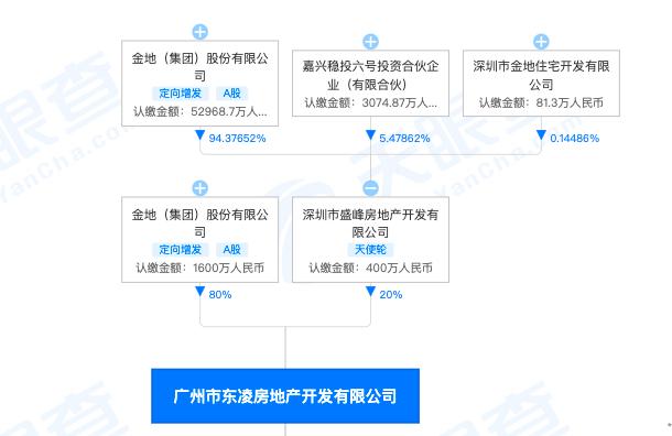 广州东凌房地产公司因发布虚假违法广告被罚92万 为金地集团全资子公司