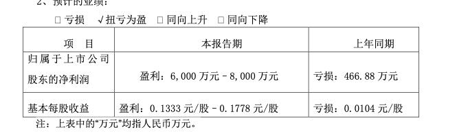 青青稞酒预计一季度扭亏:净利润6000万元–8000万元