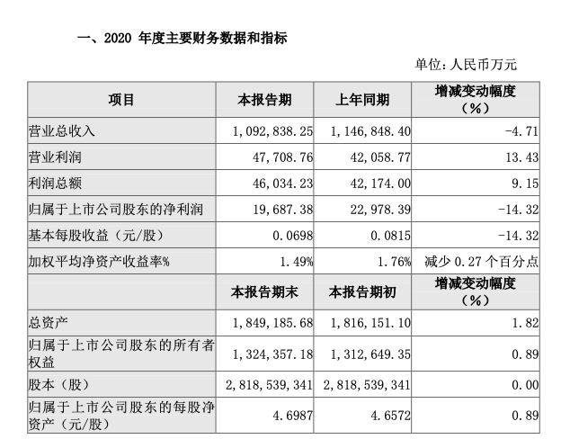 燕京啤酒2020年营收净利双降 2021一季度预计净利亏超1亿元
