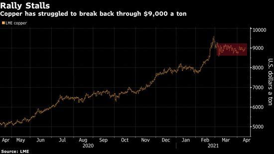 """高盛:铜是""""新石油"""" 四年内还会再涨60%以上"""