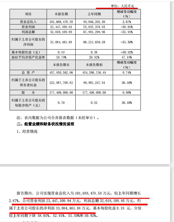 """皇台酒业业绩现""""乌龙"""" 2020年多项财务指标凭空扩大1万倍"""