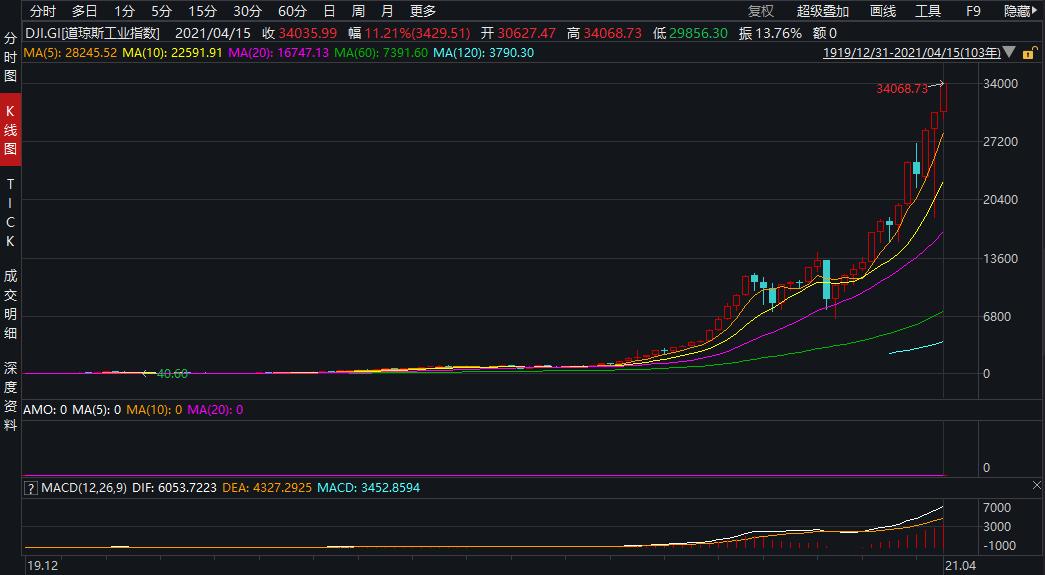 美股收盘:三大股指全线收涨 道指史上首次突破3.4万点