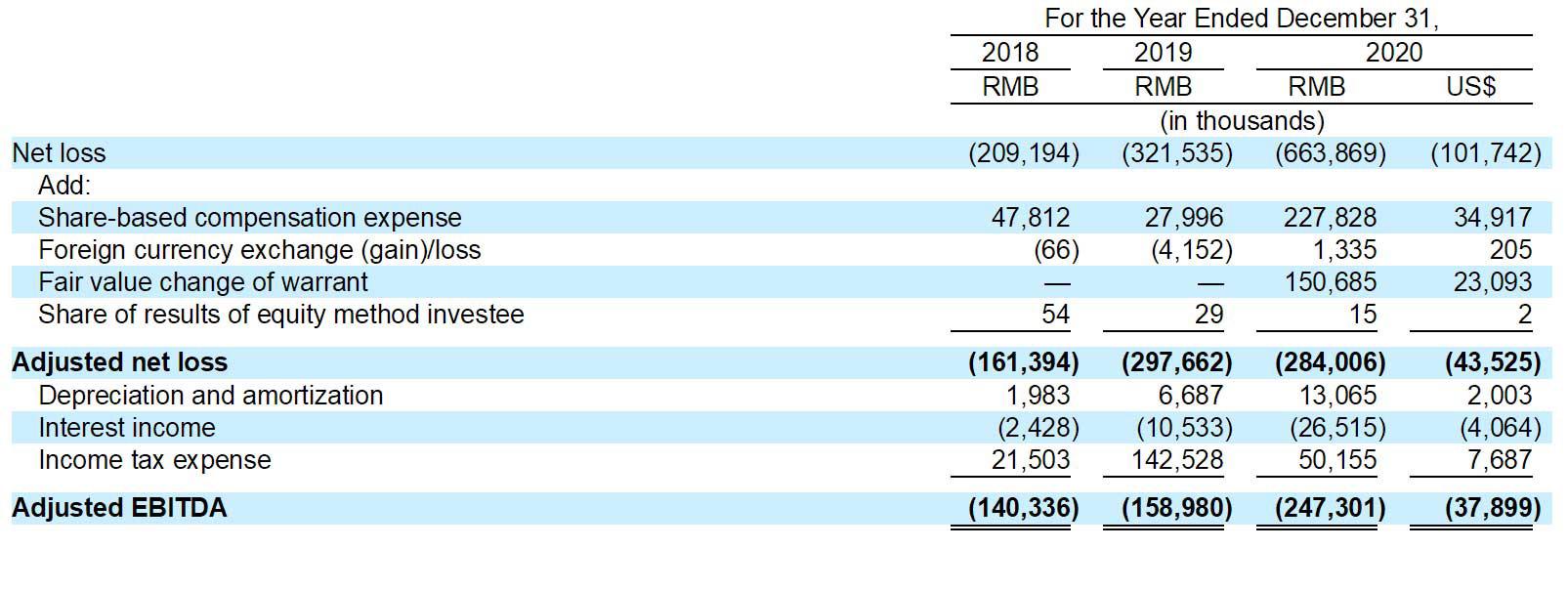 水滴公司正式提交赴美IPO申请,亏损持续扩大,腾讯持股22.1%