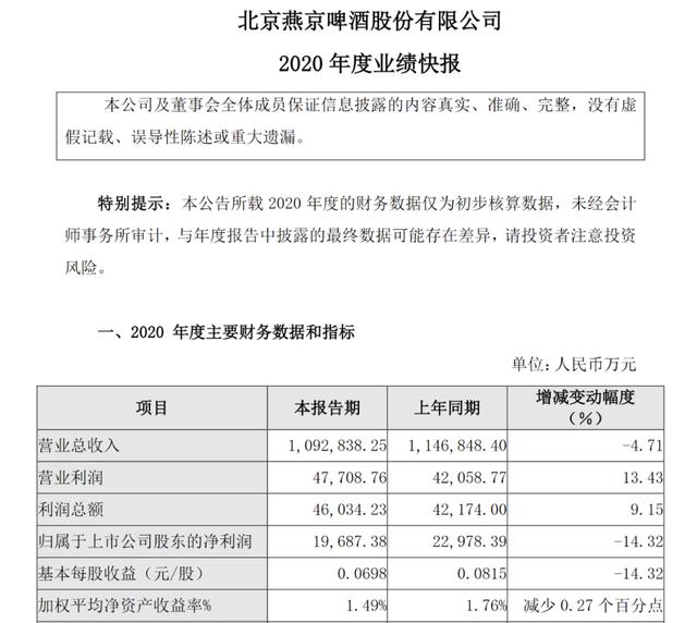 燕京啤酒2021年一季度预亏超过1亿,聘请王一博代言被指打水漂!